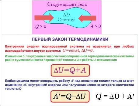 Второй закон термодинамики